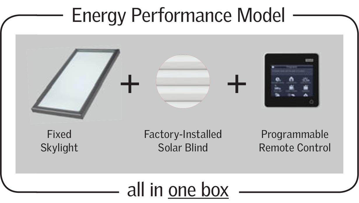 FCM/FS Energy Performance Models