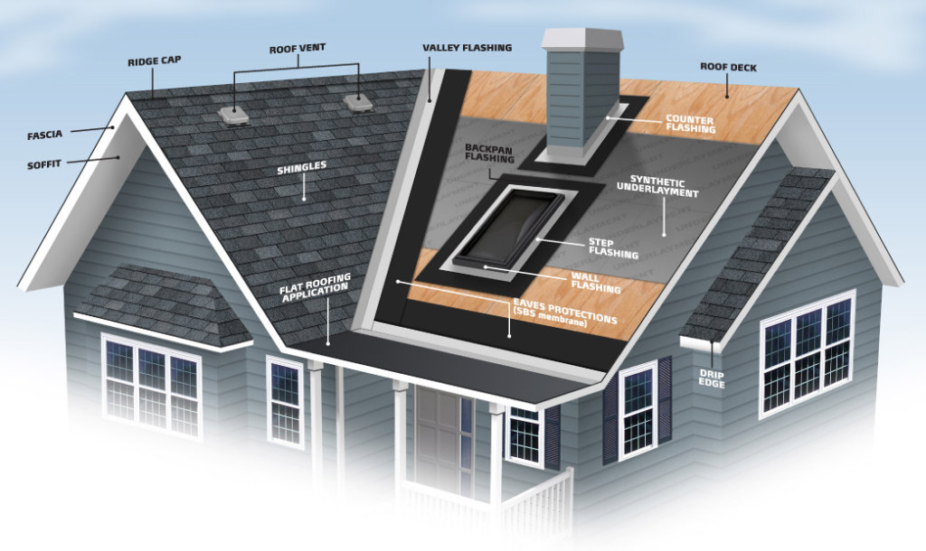 Roofing Terminology Definitions Skylight Specialists Inc